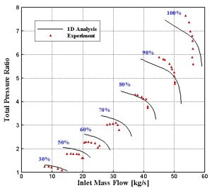 نمودار عملکرد (نسبت فشار) کمپرسور ده طبقهاي ناکا حاصل از نتايج عددي و تجربي (زاويه پره راهنماي ورودي صفر)