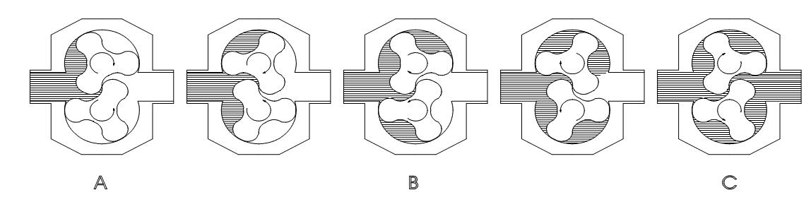 شکل 1‑3: نمایش نحوه کارکرد پمپ گوشوارهای یا لوب