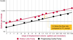 شکل 2‑2: مقایسه دبی مونو پمپ و پمپ گوشواره ای (پمپ لوب) در یک ظرفیت برابر