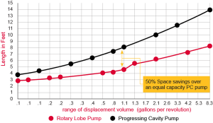 شکل 2‑1: مقایسه فضای اشعال شده توسط مونو پمپ و پمپ گوشواره ای (پمپ لوب)
