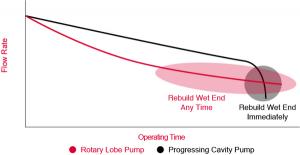 شکل 2‑4: مقایسه دبی مونو پمپ و پمپ گوشواره ای (پمپ لوب) بر جسب زمان کارکرد