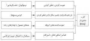 شکل 2 2: چند ترانسدیوسر یا تراگردان به همراه صورتهاي مختلف آمايش سيگنال