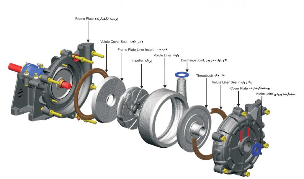 شکل 3‑1: نمایش قطعات به کار رفته در سیستم هیدرولیکی پمپ