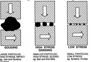 شکل 3‑1: نمایش سه نوع از سایش Abrasion