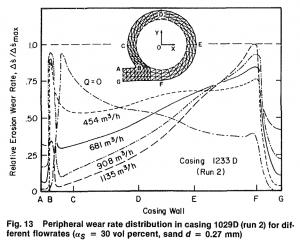 شکل 3‑2: نمایش تغییرات نرخ سایش بر روی حلزونی با تغییر دبی