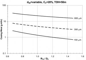 شکل 5‑4: نمایش سایش حلزونی بر حسب قطر ذرات