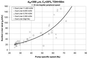 شکل 3‑1: نمایش سایش قاب جلو بر حسب سرعت مخصوص پمپ