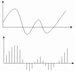 شکل 2‑1: يک سيگنال آنالوگ و شکل گسسته ي آن