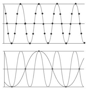 شکل 2‑2: نمونهبرداري مناسب (شکل بالایی) و نمونهبرداري نامناسب (شکل پایینی)