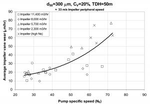 شکل 3‑1: نمایش سایش پروانه بر حسب سرعت مخصوص پمپ